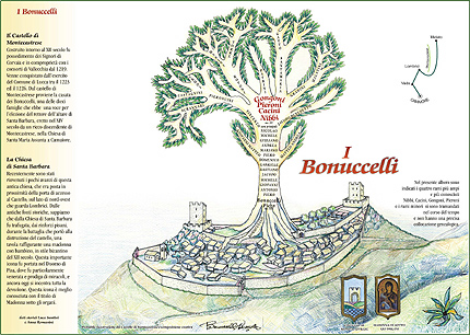 vincenzo bonuccelli's family tree painting